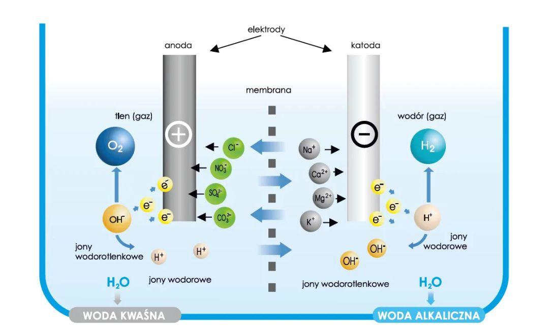 jak_przebiega_jonizowanie_wody