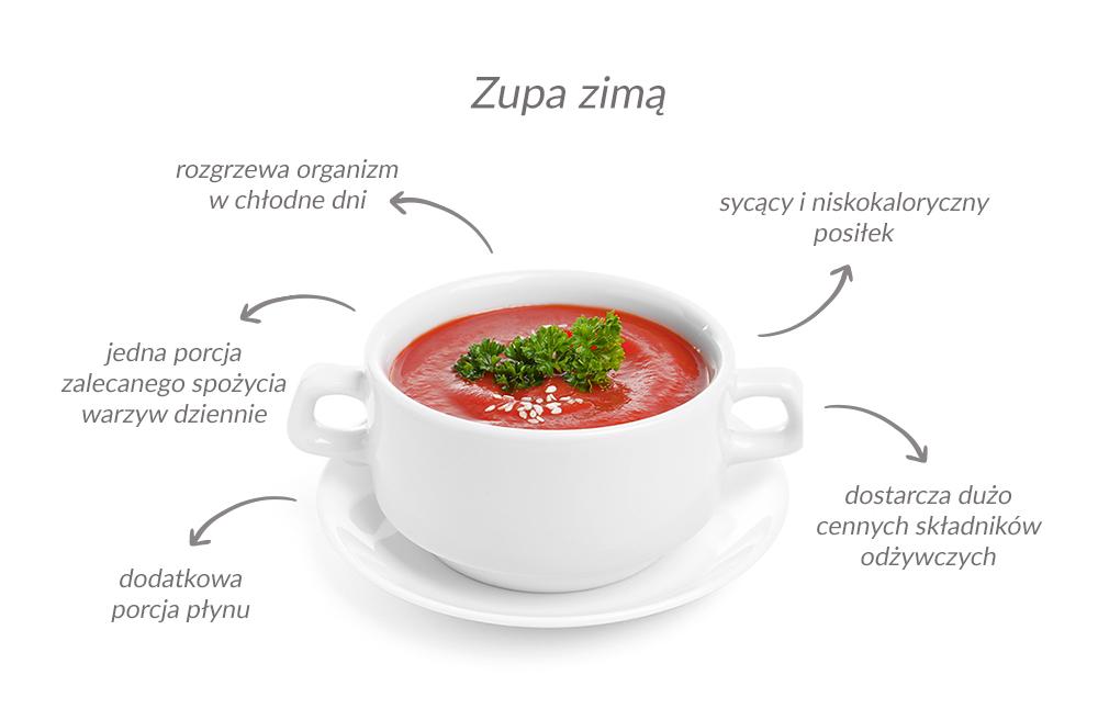 - sycący i niskokaloryczny posiłek, - dostarcza dużo cennych składników odżywczych, - rozgrzewa organizm z chłodne dni, - jedna porcja zalecanego spożycia warzyw dziennie, - dodatkowa porcja płynu